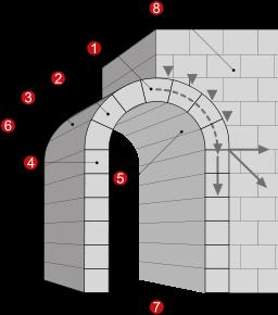 Barrel Vault: Definition, Construction & Architecture.