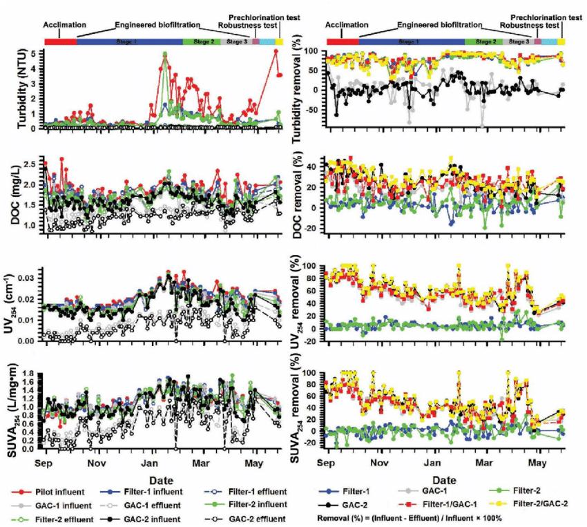 Water quality changes (turbidity, DOC, UV 254 , and SUVA 254.
