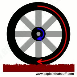 How do wheels work?.