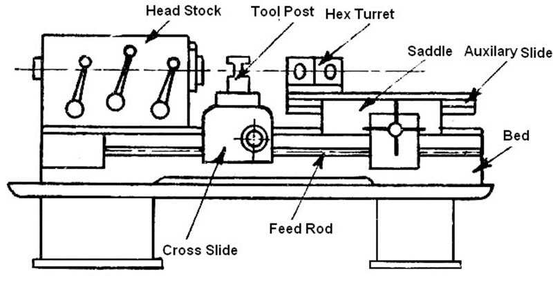 Main Parts of Capstan and Turret Lathe.