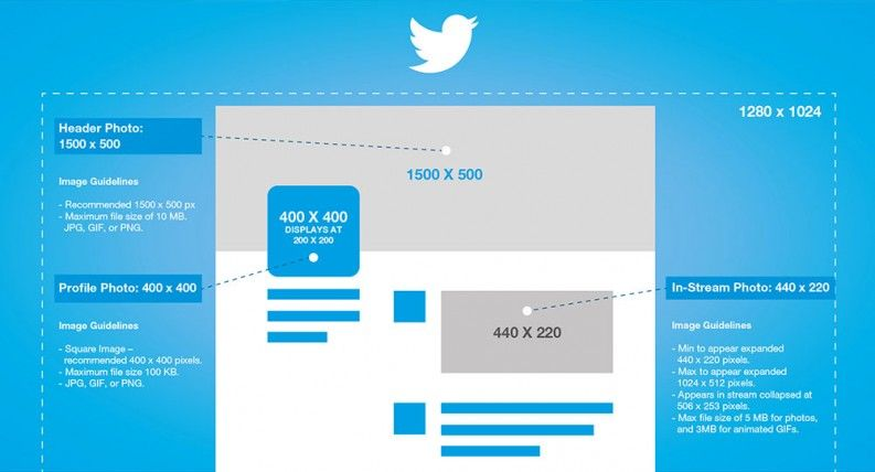 2016 Twitter image post sizes Twitter banner dimensions.