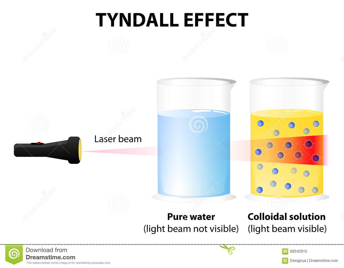 Tyndall Effect Stock Vector.