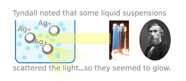 The Science Behind Colloidal Silver.