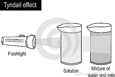 Tyndall Effect Stock Illustrations.
