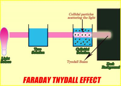 Farday Tyndall effect.jpg (400×286).