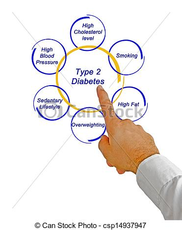 Type 2 diabetes clipart.