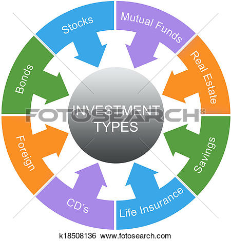 Stock Images of Investment Types Word Circle Concept k18508136.