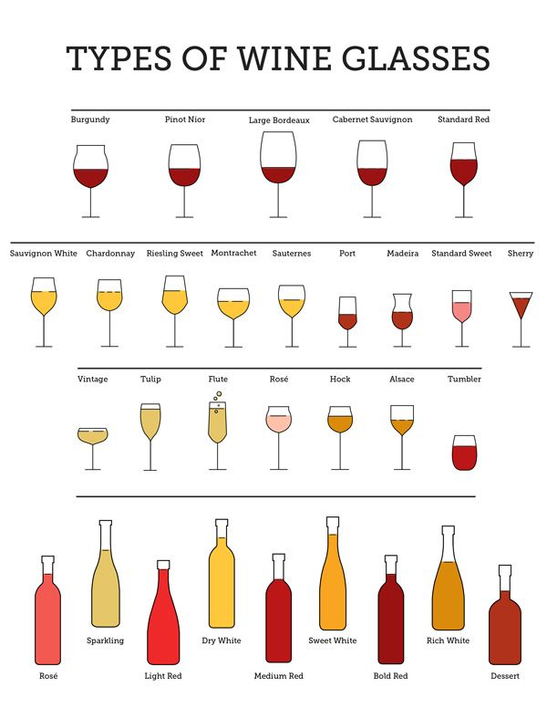 1000+ ideas about Types Of Wine on Pinterest.