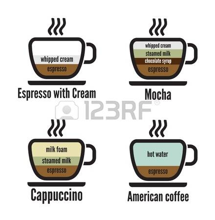 4,506 Coffee Types Stock Vector Illustration And Royalty Free.