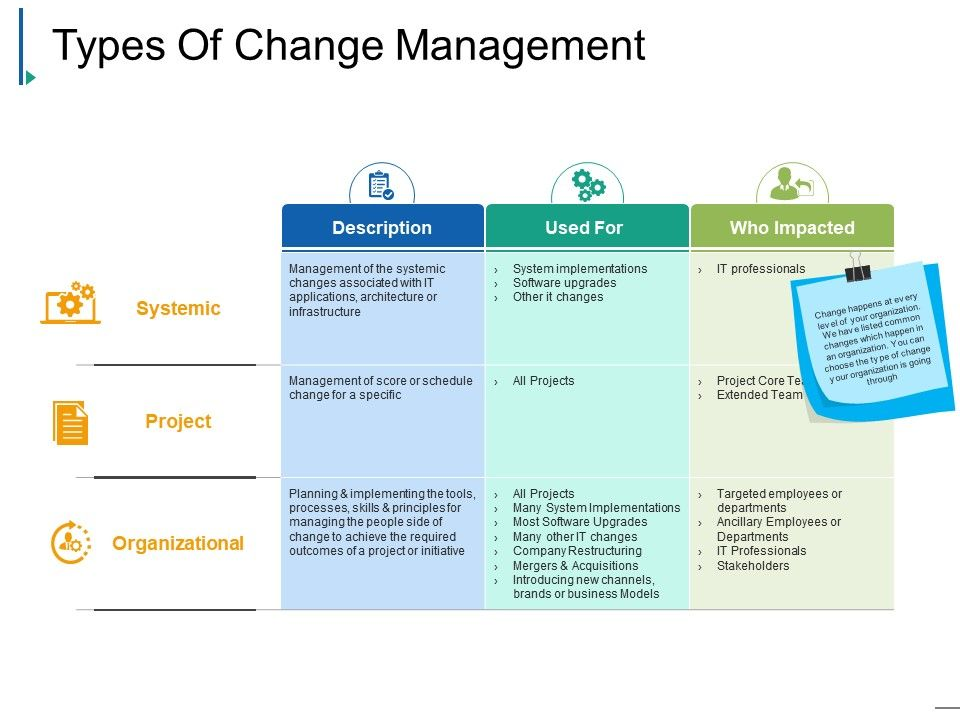 Types Of Change Management Powerpoint Slide Clipart.