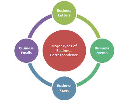Business Correspondence: Meaning & Types of Business.