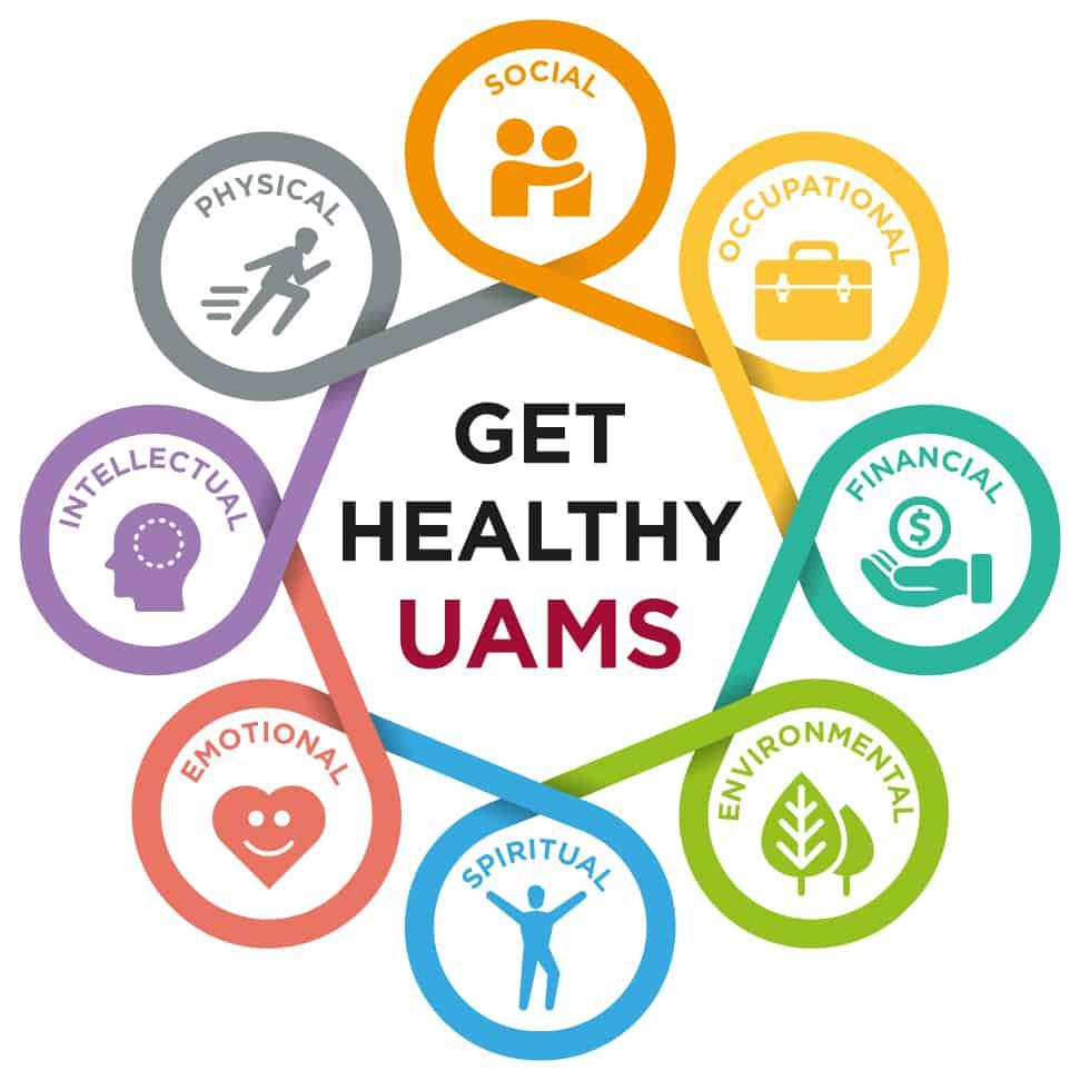 Pillars of Wellness at UAMS.