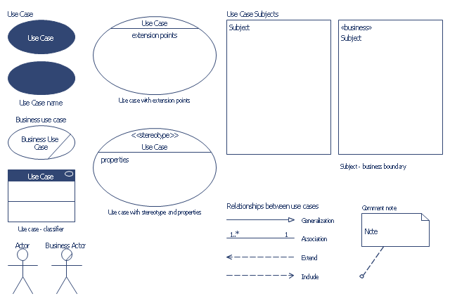 UML use case diagram.