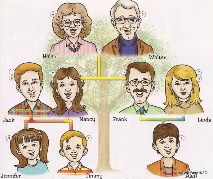 Clipart of family members.