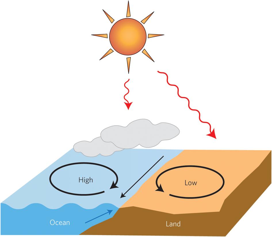 Atmospheric science: Future oceans under pressure : Nature.