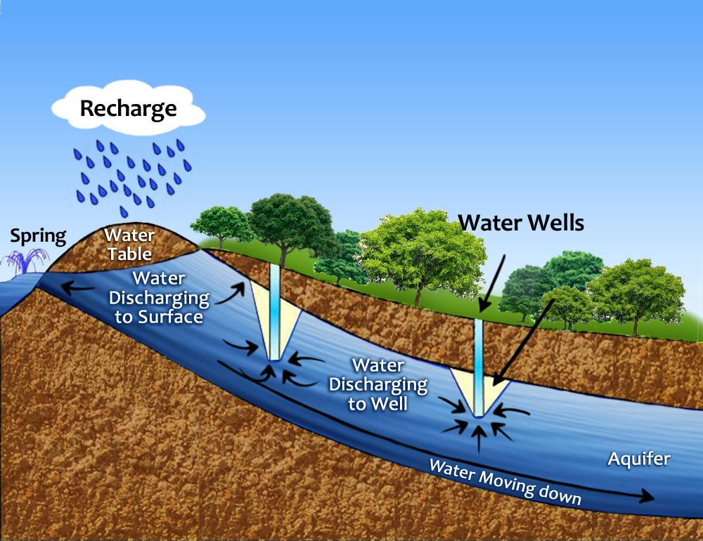 Underground water clipart.