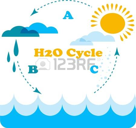 404 Underground Water Stock Vector Illustration And Royalty Free.
