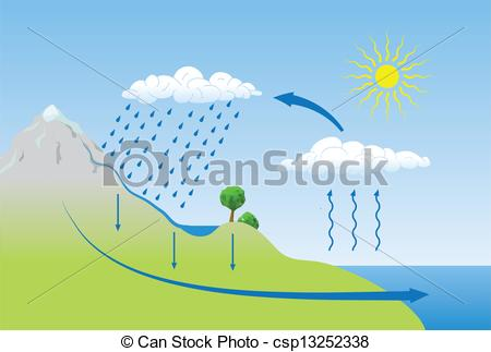Vector Illustration of Vector schema of the water cycle in nature.