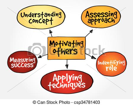 Vector Clipart of Motivating others mind map, business concept.