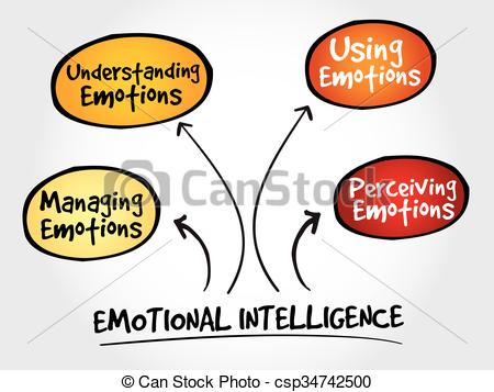 Vector Clipart of Emotional Intelligence mind map, business.