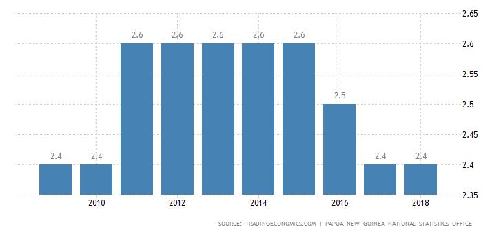 Papua New Guinea Unemployment Rate.