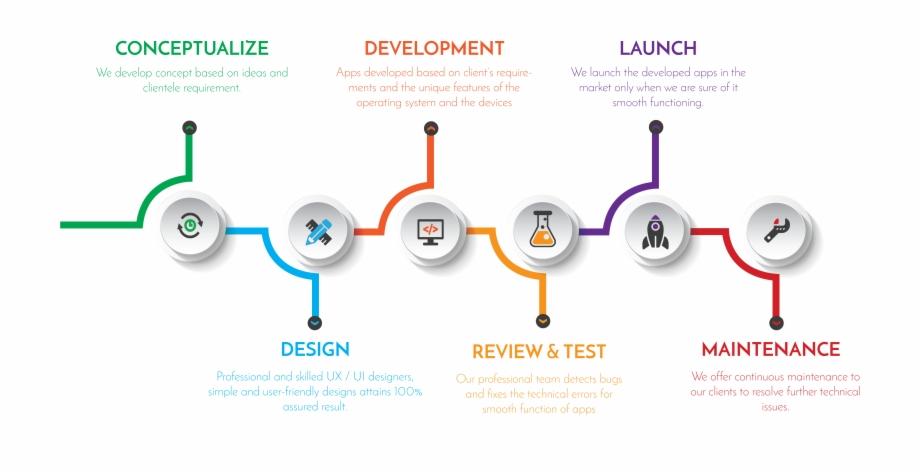 Mobile App Development , Png Download.