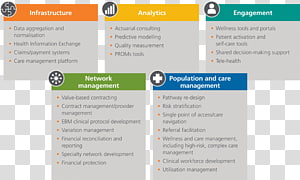 Population Health Management PNG clipart images free.