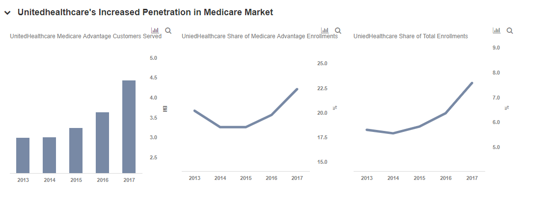 UnitedHealth Group Continues To Lead Medicare Market.