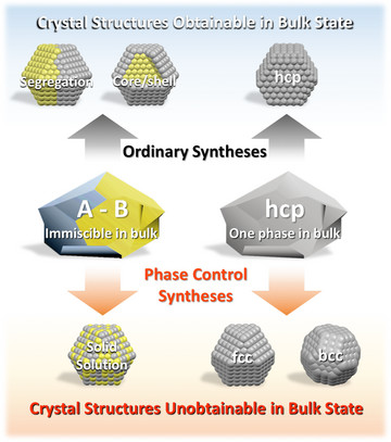Schematic illustration of novel metal NPs with crystal.