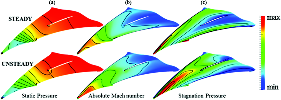 Comparison of Steady and Unsteady Flows in a Transonic Radial.