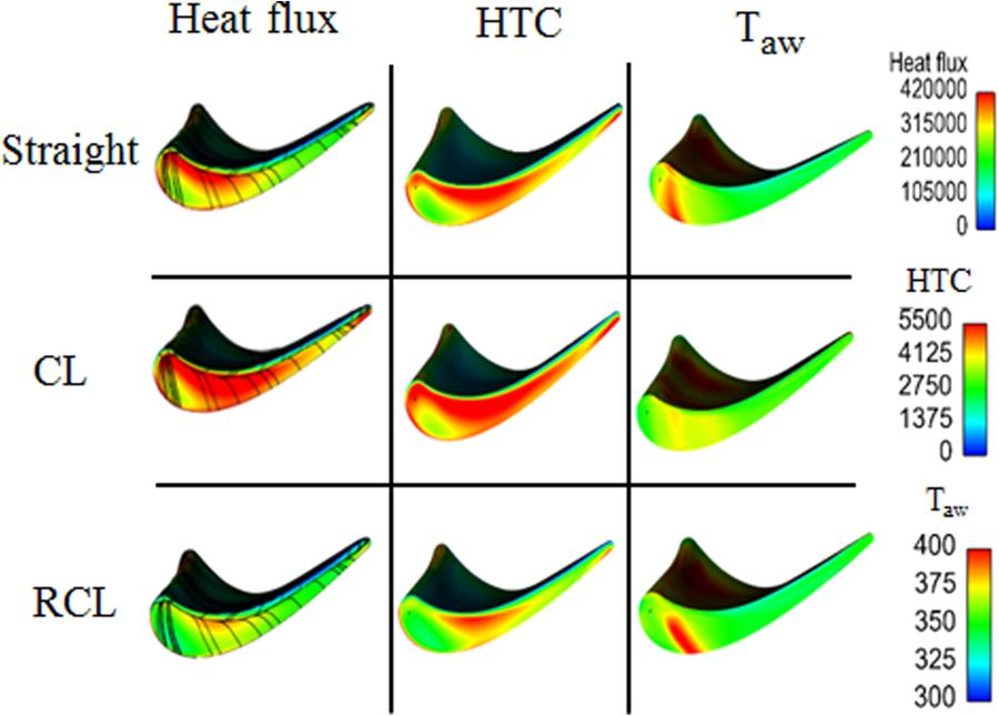 Rotor Blade Heat Transfer of High Pressure Turbine Stage Under.