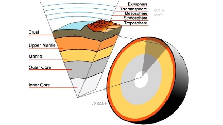 Researchers Plan to Drill Deepest Ever Hole in the Earth.