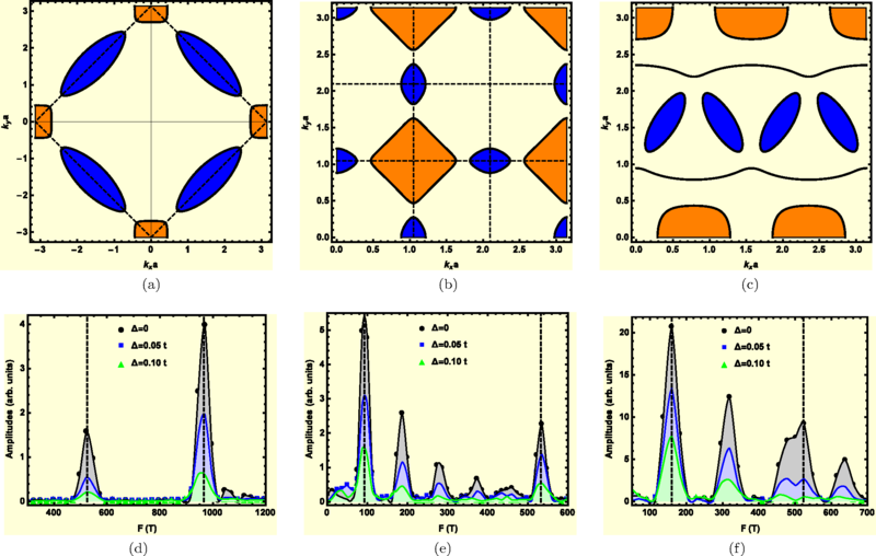 The upper panel shows the plots of Fermi surfaces (FS), with.