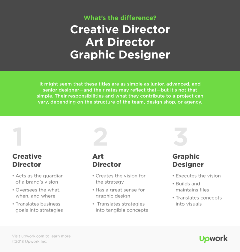 Graphic Designer, Art Director, or Creative Director: Which.