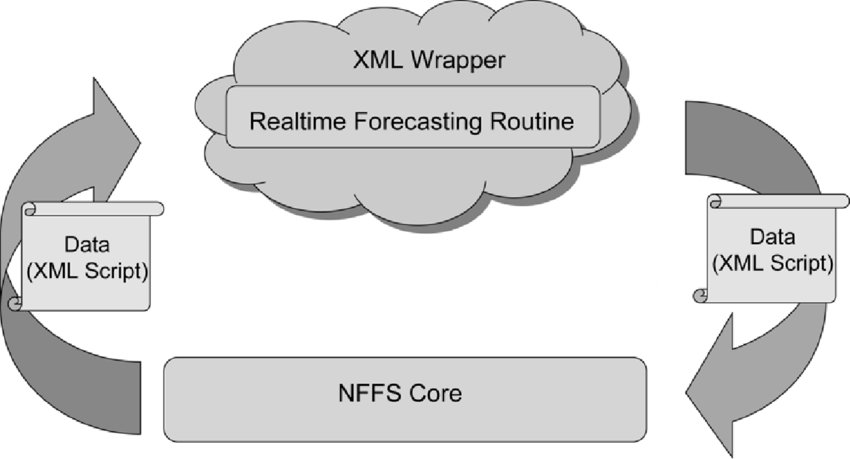 Real time data assimilation in NFFS using XML wrapping.