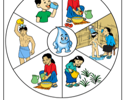 Uses of water clipart » Clipart Station.