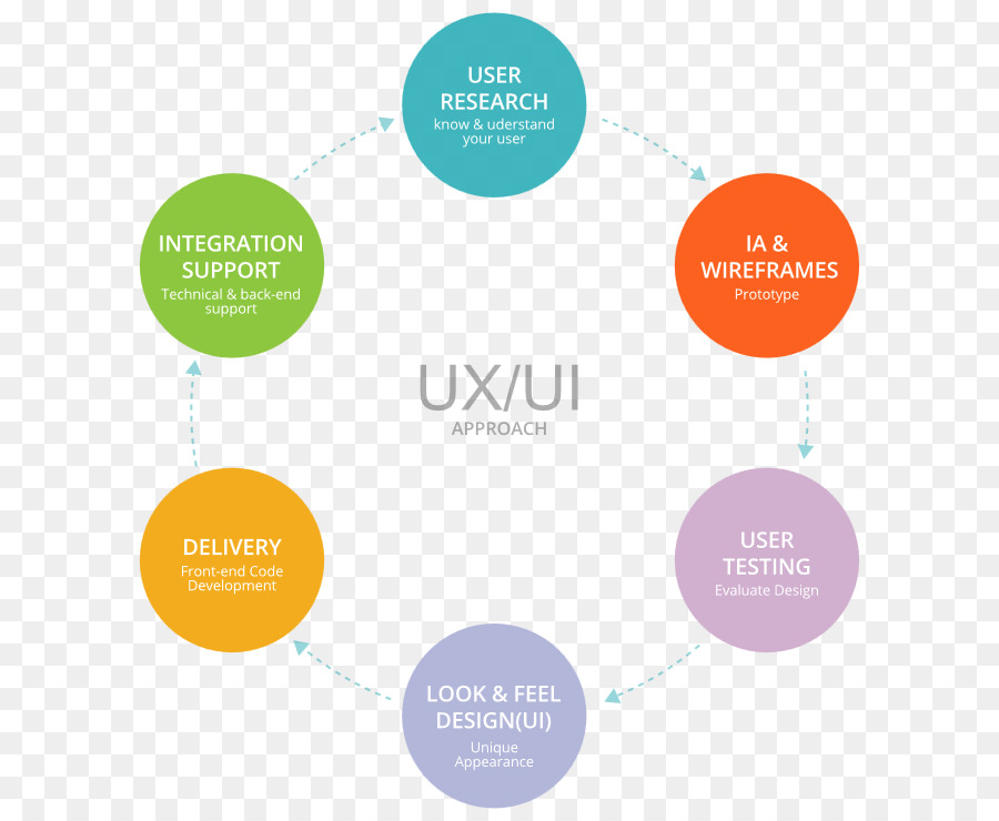 User Interface Design Text png download.