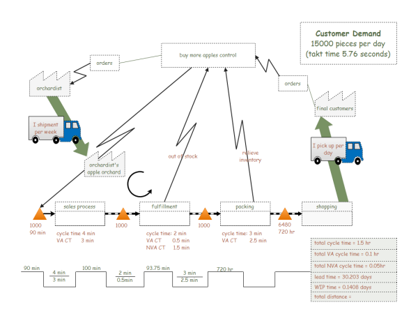 Value Stream Map Examples and Templates.