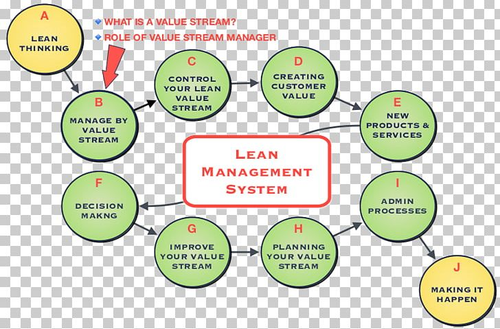 Lean Manufacturing Management Lean Six Sigma Value Stream.
