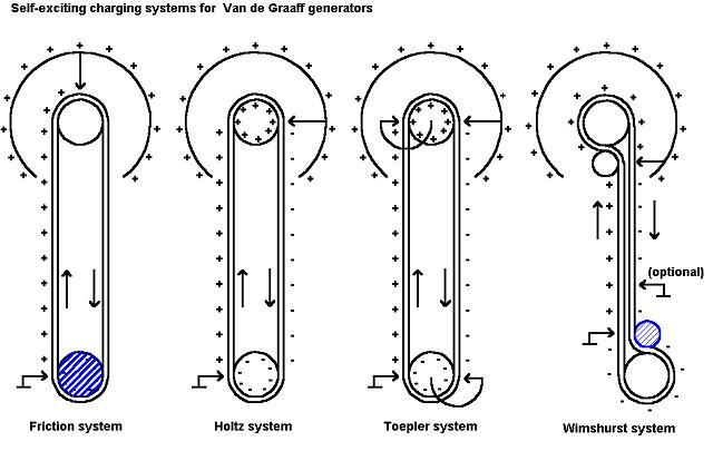 The Van de Graaff Generator.
