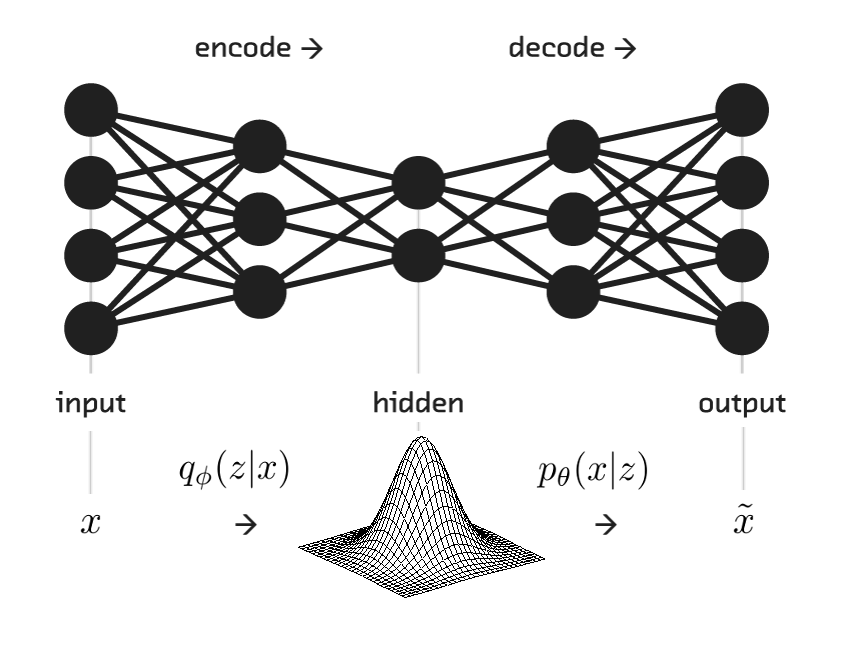 Under the Hood of the Variational Autoencoder (in Prose and Code).