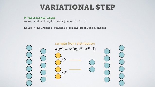 Deep Style: Using Variational Auto.