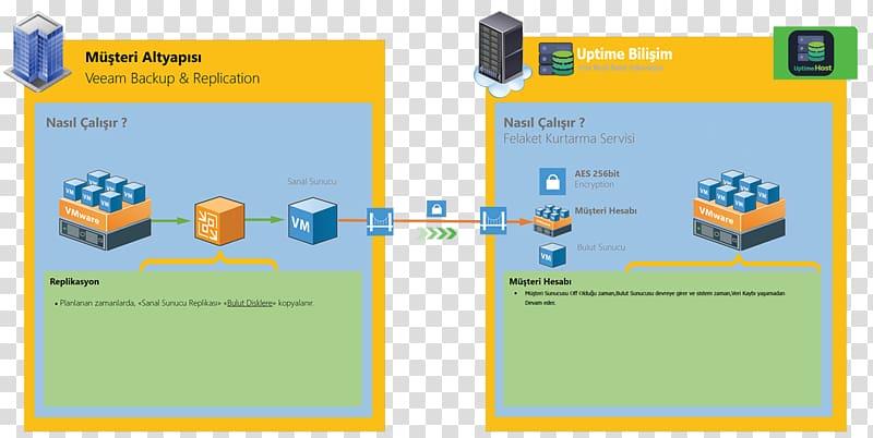 Veeam Backup & Replication Veeam Backup & Replication High.