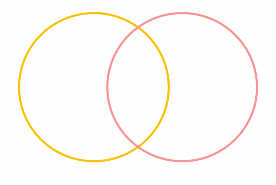 Percent Venn Diagram Image.