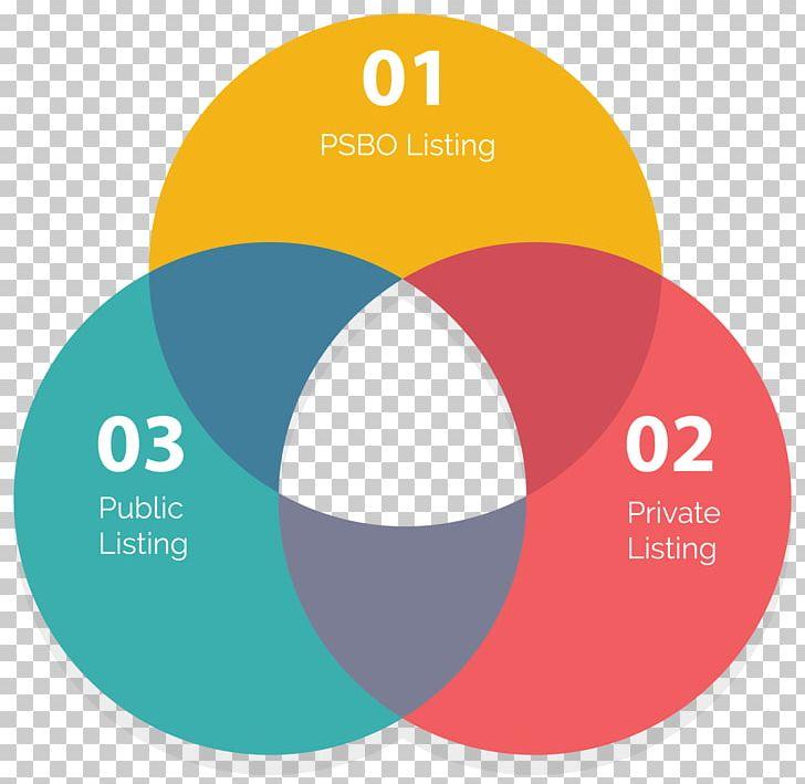 Venn Diagram Logo PNG, Clipart, Art, Brand, Circle.