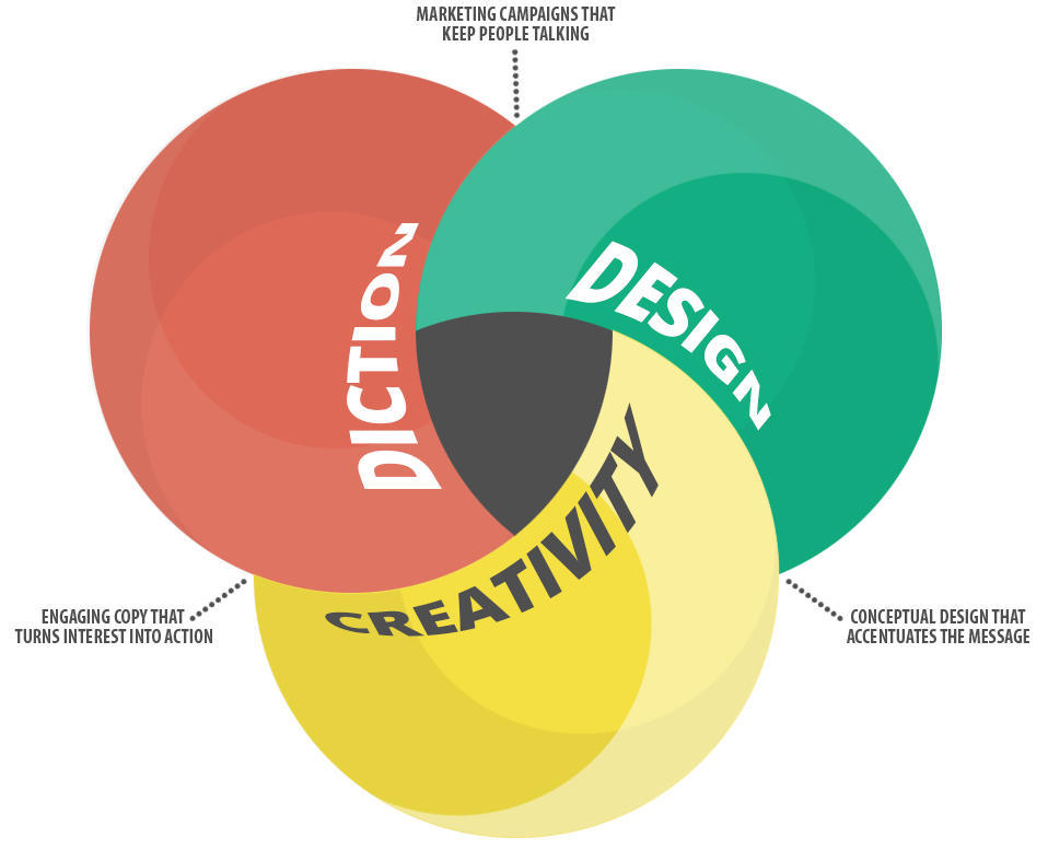 design venn.