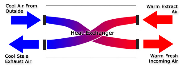 Heat Recovery Ventilation System.