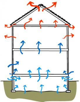 Natural ventilation systems.