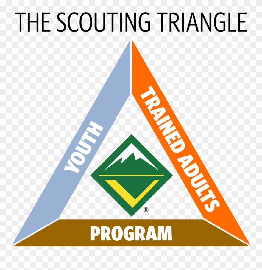 The Scouting Triangle.
