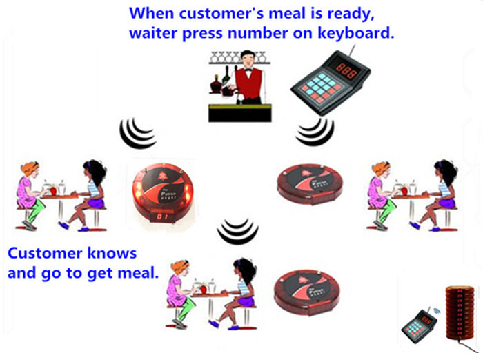 Hot Sales And Smart Wireless Call Bell System,Restaurant Pager.